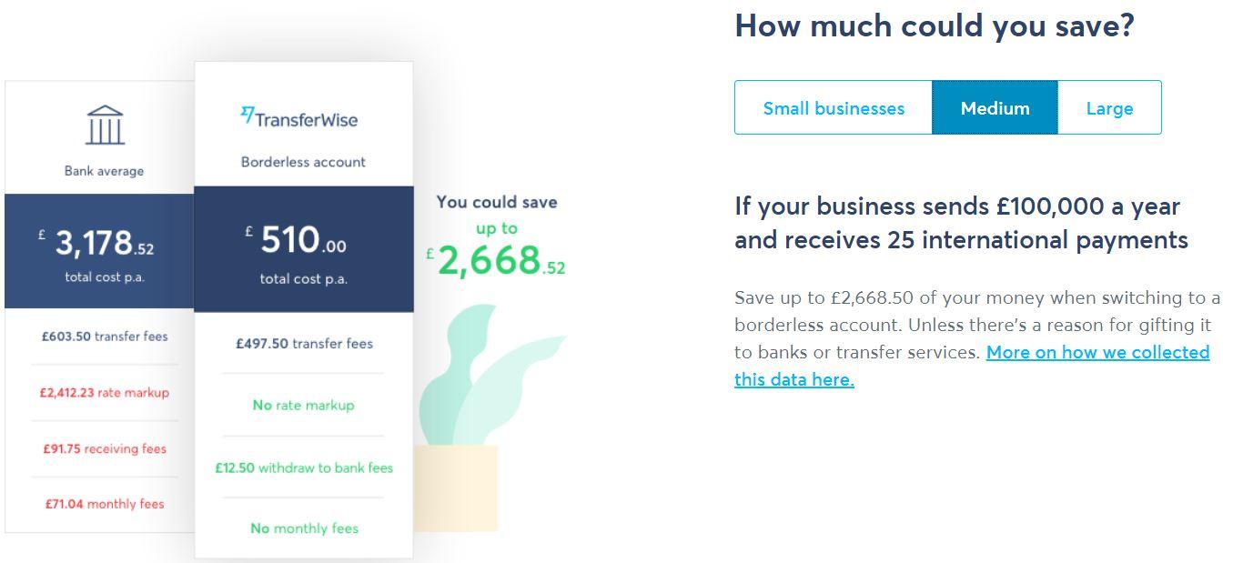 TransferWise - srovnání s bankou
