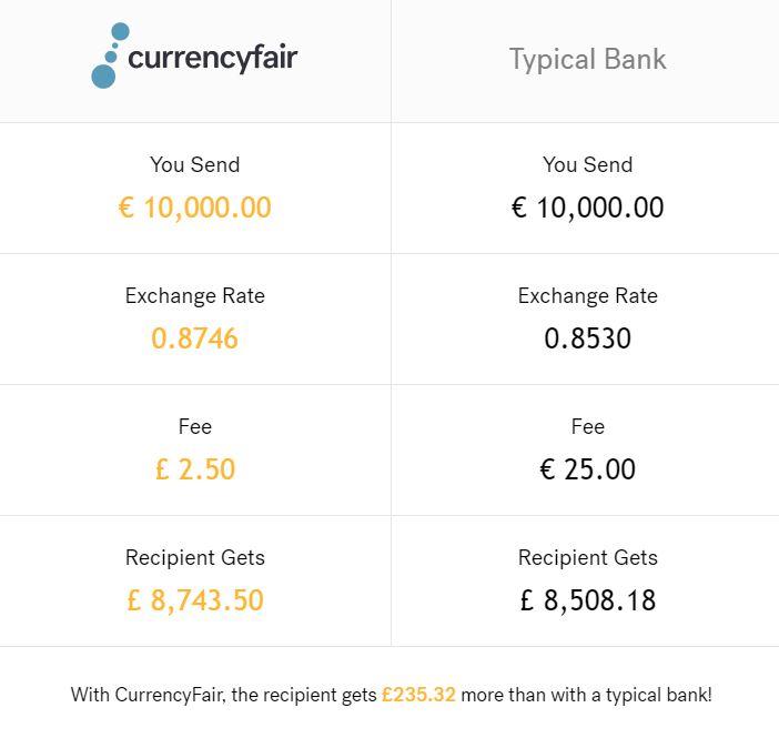 CurrencyFair - srovnání s typickou banku