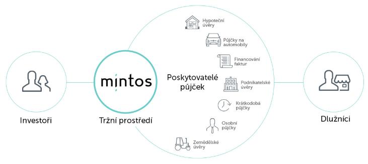 Princip fungování Mintos marketplace