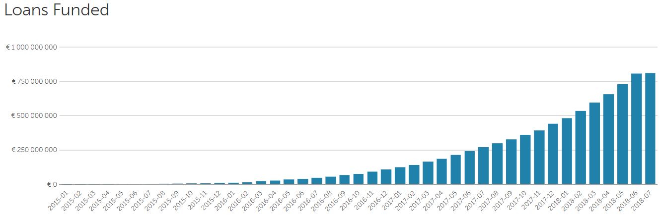 Graf zainvestovaných půjček v čase