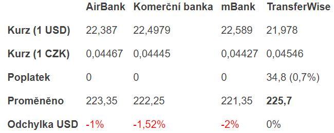 TransferWise - tabulka srovnání - příklad