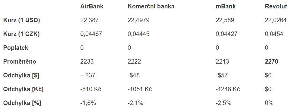 tabulka porovnání Revolut a bank