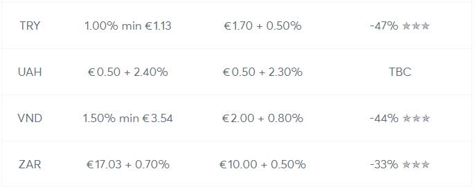 TransferWise - tabulka zmeny poplatků