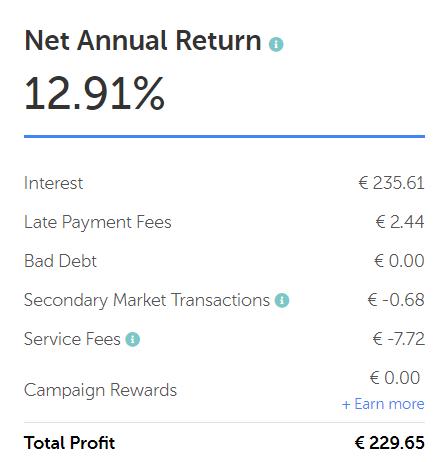 euro mintos zkusenosti profit