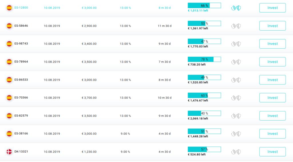 fast invest | osobnizkusenosti.cz | manualni investovani