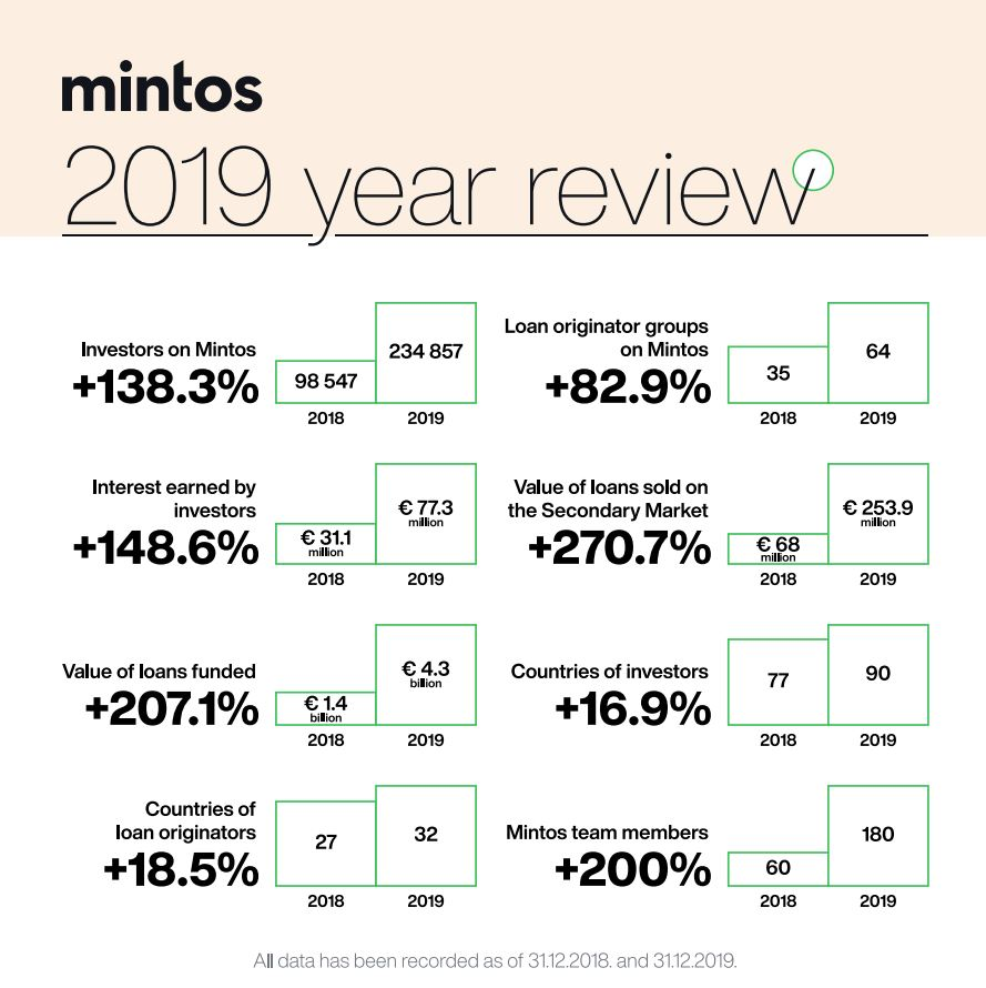 Mintos 2019 statistiky uspesnosti