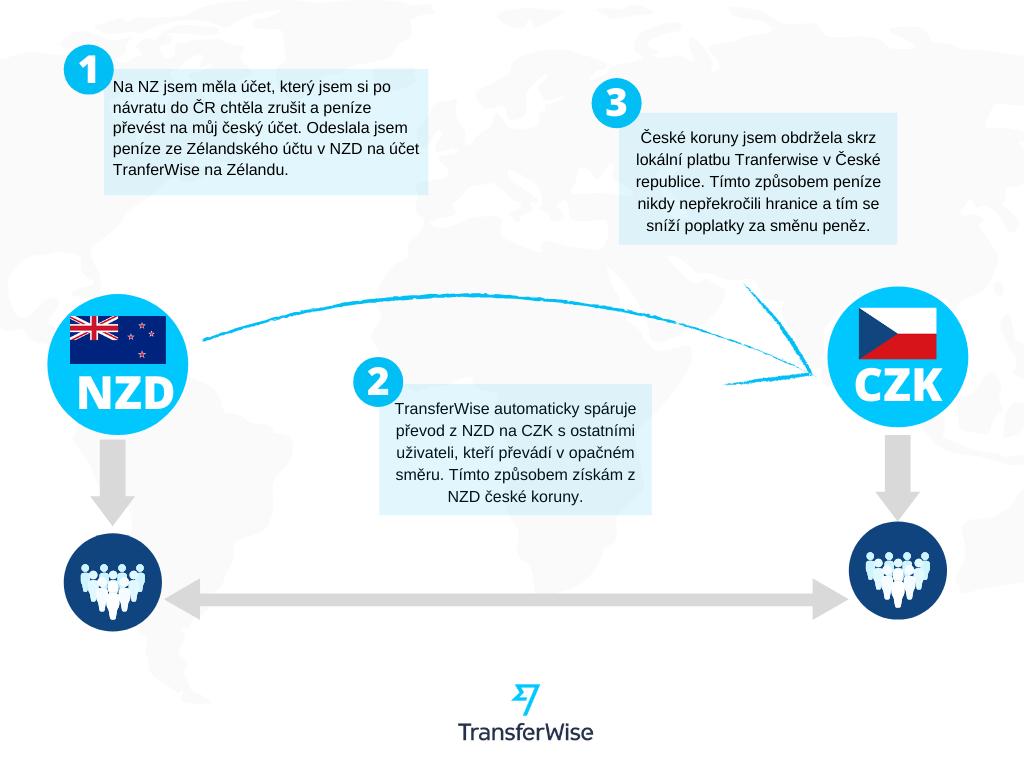 Jak na zahraniční platbu u Transferwise?